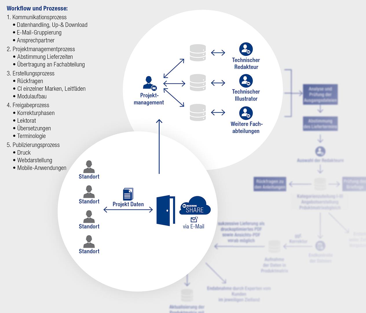 Workflow Technische Dokumentation